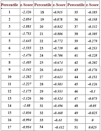 Truth Table Calculator Z Score Table Z Score Table Normal Distribution Math