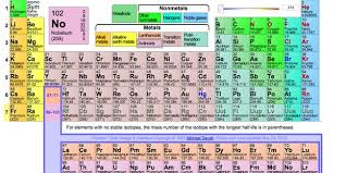Br Element Periodic Table Four Elements Are About To Get Names On The Periodic Table Inverse