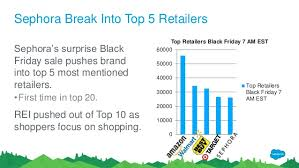 sephora black friday hours black friday and cyber monday social and commerce trends 2016