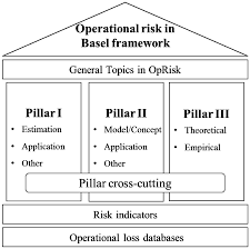 ijfs free full text operational risk management in financial