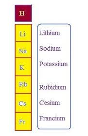 Potassium On Periodic Table C3 1 The Periodic Table Educating Berkshire Chemistry