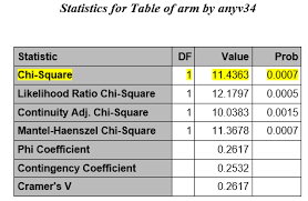 Chi Square P Value Table Using Proc Freq To Perform Chi Square Tests