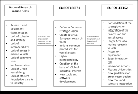 concept and project objectives eurofleets2