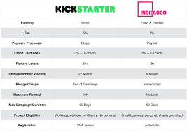 step by step guide to launching a successful kickstarter campaign