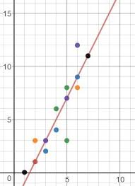 how to find the equation of a trend line study com