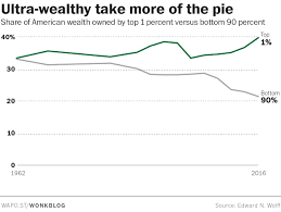 richest 1 percent now owns more country u0027s wealth than