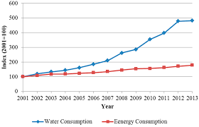 sustainability free full text eco efficiency trends and