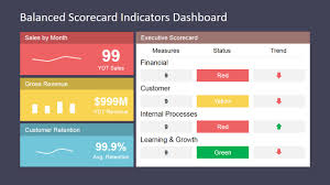 balanced scorecard indicators dashboard slidemodel