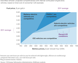 electric vehicles battery battery technology charges ahead mckinsey u0026 company