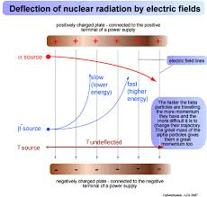 Cyberphysics page on radioactivity deflection of alpha beta and