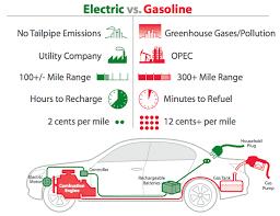 working of electric cars electronic circuits and diagram