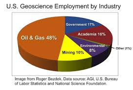 Environmental Scientists And Specialists Bureau The Workforce For A Sustainable Future