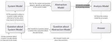analysis model generation for dels virtual factory lab georgia
