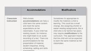 what u0027s the difference between accommodations and modifications