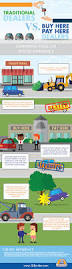 buy here pay here car dealerships the ultimate guide