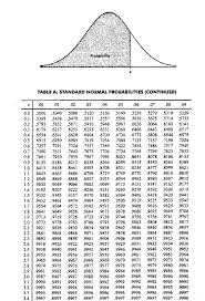 Normal Distribution Table Probability I Would Like Some Help Please In Utilising The