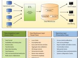 Data Warehouse Sample Resume by Warehouse Developer Resume Sample