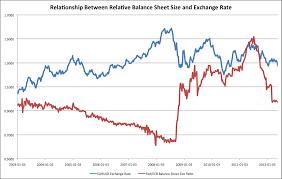 comparison of ecb and fed balance sheets avondale asset management