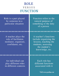 difference between role and function definition characteristics