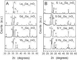 sustainability free full text hydrogen production from water