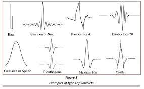 tutorial wavelet matlab what is a wavelet quora