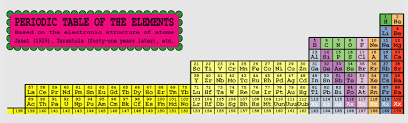 The Elements Of The Periodic Table Periodic Table Of The Elements Janet Form