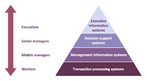 Perspective Sketch Of A Manager Office Pyramid Diagram Pyramid Diagram Process Flowchart Chart Of