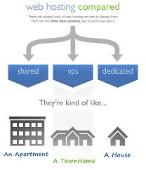 Types Meaning Different Types Of Web Hosting Explained Shared Vps Dedicated
