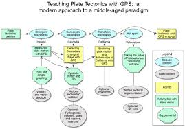 introduction to graphing gps data lessons on plate tectonics