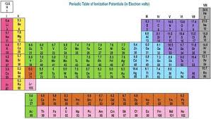 Ions Periodic Table Periodic Table With Charges Periodic Table With Ionic Charges