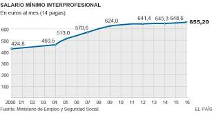 cuanto es el incremento del ipc ao 2016 smi el salario mínimo sube 6 6 euros al mes en 2016 hasta 655