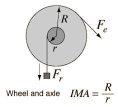 teaching simple machines