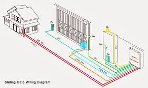 wiring diagram auto gate motor pdf regarding and coachedby me