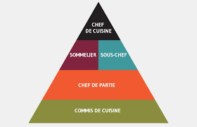 la cuisine des chefs kitchen essentials professional secrets