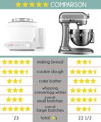 kitchenaid mixer comparison table kitchenaid vs bosch which mixer do you really need mel s