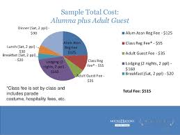 cost of alum rpw financial planning for reunion