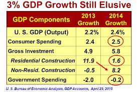 us bureau economic analysis u s arizona economic outlook ppt