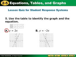 Table To Equation 2 5 Equations Tables And Graphs Warm Up Warm Up Lesson