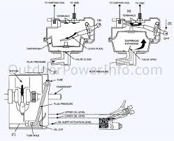 descriptions photos and diagrams of low oil shutdown systems on