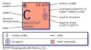 carbon    dating   scientific technology   Britannica com Encyclopedia Britannica