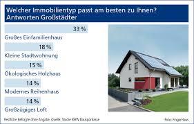 Einfamilienhaus Reihenhaus Postbank Infografiken