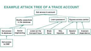 surviving web security