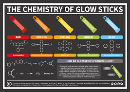 compound interest the chemistry of glow sticks