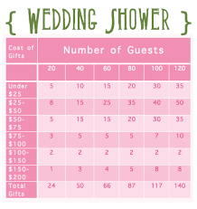 where to register for wedding how to register for wedding unique wedding ideas