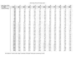 Rep Chart For Bench Press Bench Press 1 Rep Max Calculator Home Design U0026 Interior Design