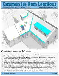 about ice dams