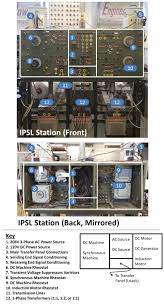 ipsl interconnected power systems laboratory center for