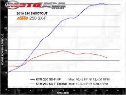 motocross action 250f shootout 2016 ktm 250 sx f u0026 2016 husqvarna fc 250 comparison motorcycle usa