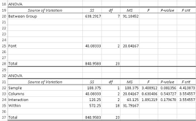 how to make anova table in excel how to perform analyses of variance in excel dummies