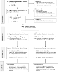 effectiveness of an intervention to facilitate prompt referral to